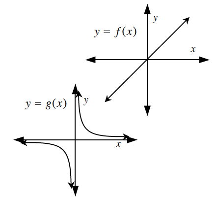 2 graphs, first labeled y = f of x, is increasing line passing through the origin, second labeled g of x, is rational function, both axes are asymptotes, left curve is below & left of origin, right curve is above & right of origin.