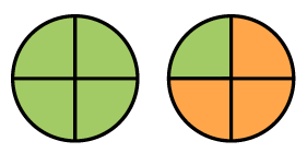 Two equal sized circles, each divided up into 4 equal pie shaped pieces. All of the first circle, and 1 piece of the second circle are, shaded green. The other 3, are shaded orange.