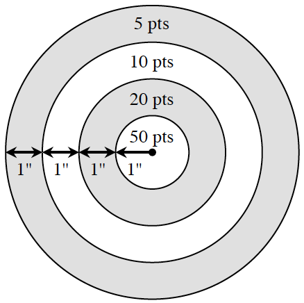 """Circle with 3 rings, & a center smaller circle, from center to outside ring, are sections of a ray, labeled 1"""" for inner circle & 1"""" for each ring. The rings are labeled, starting on the inside circle & going out, 50 pts, 20 pts, 10 pts, 5 pts."""