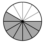 Circle divided into 12 equal slices with 7 slices shaded.