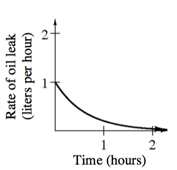 First quadrant graph, x axis labeled time, hours, y axis labeled rate of oil leak, liters per hour, each scaled from 0 to 2, with decreasing exponential curve starting at, (0, comma 1), continuing right & above x axis.