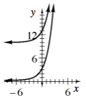 2 increasing exponential curves, top has asymptote at, y, = 10, graph above the asymptote, passing through the point (0, comma 13). Bottom has asymptote at, x axis, graph above the x axis, passing through the point (0, comma 3).