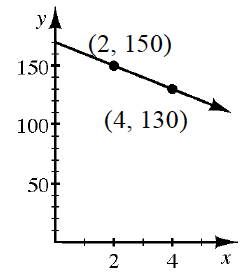 A first quadrant coordinate plane with a line going through the points (2, comma 150) and (4, comma 130).