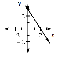 Decreasing line, going through the points,  (0, comma 3) & (2, comma 0).
