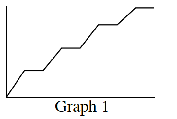 First quadrant graph, labeled Graph 1, rises, & levels off, repeating a total of 4 sets.