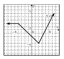 Continuous linear piecewise labeled, f of x, horizontal from left, turning down at (negative 4, comma 2), turning up at (2, comma negative 4), passing through (4, comma 0).