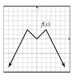 Continous linear piecwise graph, labeled f of x, first section, coming from lower left, passing through the point (negative 3, comma 0), turning at the point (negative 2, comma 2), turning at the origin, turning at the point (2, comma 2), passing through the point (3, comma 0), continuing down & right.
