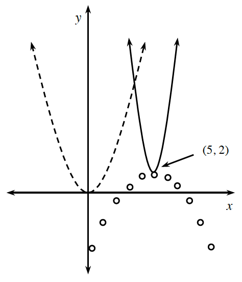 Dashed upward parabola, vertex at origin, Solid upward parabola, skinner than dashed one, vertex at (5, comma 2). Downward parabola, consisting of open circles, with vertex at (5, comma 2), and wider than either upward parabola.