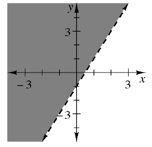 A dashed line going through (1, comma 0) and (0, comma 1). The graph is shaded above the line.