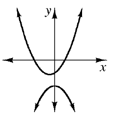 An upward parabola with vertex in the third quadrant and a downward parabola with vertex in the third quadrant also but below the vertex of the upward parabola.