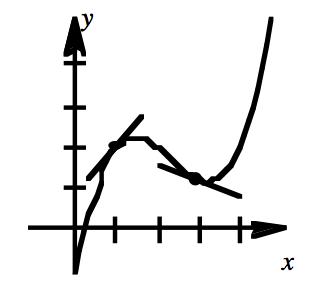 answer graph