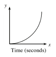 First quadrant graph, x-axis labeled, time in seconds, y-axis labeled, speed in miles per second. A curved line starting at the origin, rises gradually at first, then becoming steeper and steeper.
