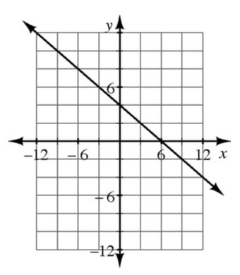 Un gráfico de coordenadas de 4 cuadrantes con una recta que pasa por los puntos (menos 6 coma 8) y (3 coma 2).