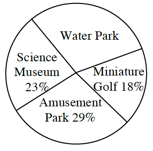 A circle graph with 4 sections, labeled as follows: Miniature Golf, 18%, Amusement Park, 29%. Science Museum, 23%. Water Park, unknown percent.