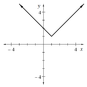 Upward V, vertex at the point (1, comma 1), passing through the point (0, comma 2).