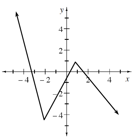 Continuous linear piecewise, coming from upper left, passing through x axis, between negative 4 & negative 3, turning at (negative 2, comma negative 4), turning at (1, comma 1), passing through x axis, between 1 & 2, continuing down & right.