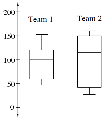A number line scaled by fifties from 0 to 200 has two box plots above it. The top box plot is labeled Team 1 with the left whisker from about 50 to 60, the box from 60 to 120 with a vertical line at 100, and right whisker from 120 to 150. The bottom box plot Is labeled Team 2 with the left whisker from 35 to 45, the box from 45 to 150 with a vertical line at 120, and right whisker from 150 to 160.