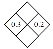 Diamond Problem. Left 0.3, Right 0.2, Top blank,  Bottom blank