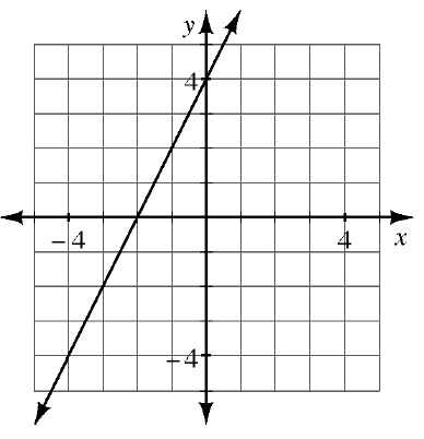 A 4 quadrant coordinate graph with a line going through the points (negative 4, comma negative 4) and (negative 1, comma 2).