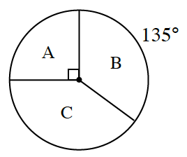 Circle, divided into 3 sectors, First sector, labeled, A, has central angle labeled a right angle. Second sector, labeled, B, has arc labeled, 135 degrees. Third sector, labeled, C.