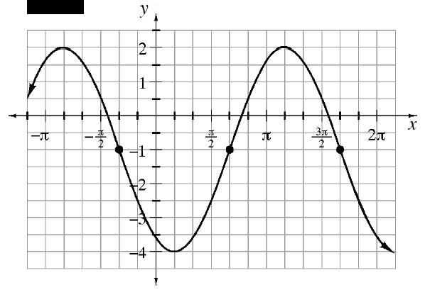 graph d