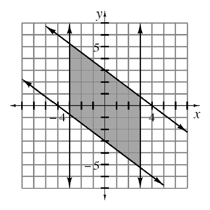 4 lines, enclosing a shaded parallelogram. 2 lines are vertical, at x, = negative 3, and at x, = 3. 2 lines are decreasing, top passes through the points (negative 4, comma 6) & (0, comma 3). Bottom line passes through (negative 4, comma 0), & (0, comma negative 3).