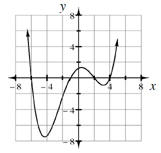 Continuous, curved graph, decreasing from top left, turning at the following approximate points: low vertices: (negative 4, comma negative 7), & (3, comma negative 1), & high vertex, (0, comma 1.5), with x intercepts, at negative 6, negative 1, 2, & 4..