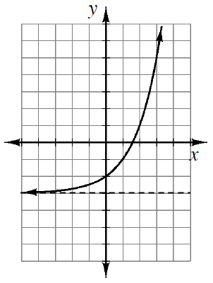 Increasing curve, with horizontal dashed line at, y, = negative 3. Left side of graph approaches the horizontal line from above, right side grows rapidly.
