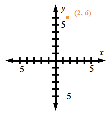 A four quadrant coordinate plane with the x axis scaled from negative 5 to 5 and the y axis scaled from negative 5 to 5. There is a point at (2, comma 6).