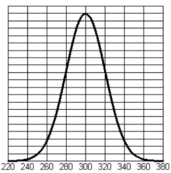 Bell shaped curve, x axis scaled in equal segments of 20, from 220 to 380, with peak at x value of 300, with the curve changing from opening up, to opening down at x = 280, & from opening down to opening up, at x = 320.