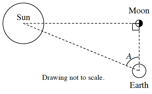 Dashed right triangle, titled, drawing not to scale, with vertical shorter leg, and horizontal longer leg. Circles around each vertex, labeled as follows: Right angle, moon, opposite vertical leg, sun, opposite horizontal leg, earth, and, A.