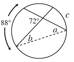2 intersecting chords, divides circle into 4 arcs, labeled as follows: left, 88 degrees, right, c. Angle on left side of intersection, labeled, 72 degrees. Dashed segment, connecting bottom ends of chords, creates triangle, with left bottom angle labeled, b, and right bottom angle labeled, a.