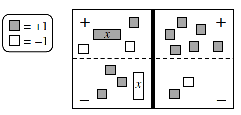 A 4 region equation mat with tiles as follows: Positive left: 1 positive x, 1 positive unit, 2 negative units. Negative left: 3 positive units and 1 negative x. Lower right: 1 positive unit and 1 negative unit.