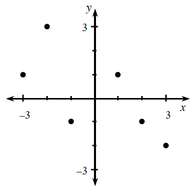 A coordinate graph with 6 points located as follows: 3 right and 2 down, 3 up and 2 left, 3 left and 1 up, 1 right and 1 up, 1 down and 1 left, 1 down and 2 right.