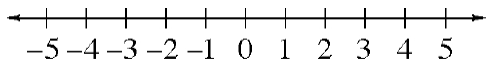 A number line, scaled in ones from negative 5 to positive 5.