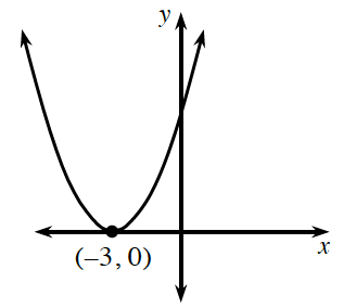 An upward parabola with a vertex at the point (negative 3, comma 0).