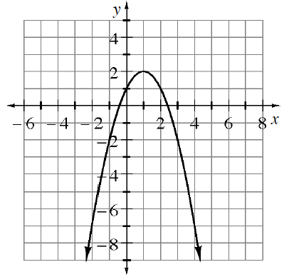 Downward parabola, vertex at the point (1, comma 2), passing through the points, (0, comma 1), & (3, comma negative 2).