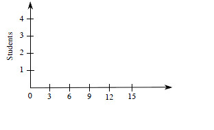 A histogram has horizontal axis labeled, blank, and scaled in threes, from 0 to 15, and vertical axis labeled, Students, and scaled in ones, from 0 to 4.