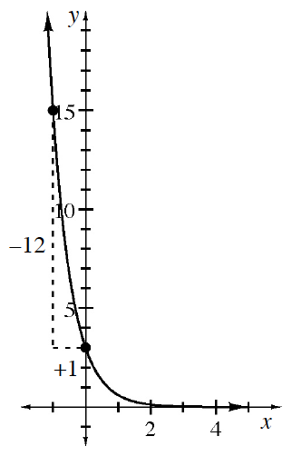 Decreasing exponential curve, horizontal asymptote on x axis, with 2 highlighted points: (negative 1, comma 15), & (0, comma 3), with slope triangle between the points labeled, vertical leg, negative 12, vertical leg, +2.