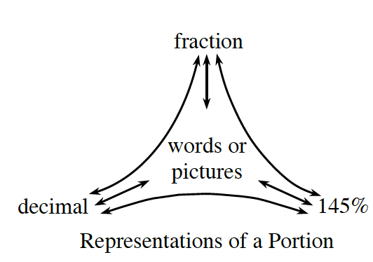 Representations of a Portion: Top: fraction. Left: decimal. Right: 145 percent. Middle: words or pictures.