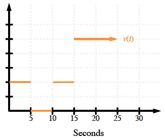 First quadrant piecewise, x axis labeled, seconds, scaled in fives from 0 to 30, y axis, scaled with 6 tick marks, with orange horizontal segments, between, x = 0 & x = 5, on second y tick mark, between, x = 5 & x = 10, on x axis, between, x = 10, & x = 15, on second y tick mark, and horizontal ray, labeled, v of t, starting at, x = 15, on fifth tick mark.