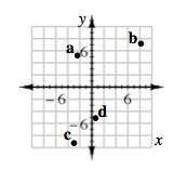 A coordinate plane, with points located in the grid spaces as follows: a, between x's, of negative 2 & negative 3, y's, of 4 & 5. B, between x's, 8 & 9, y's, 7 & 8. c, between x's, negative 3 & negative 4, y's, negative 9 & negative 10. d, between x's 0 & 1, y's negative 5 & negative 6.