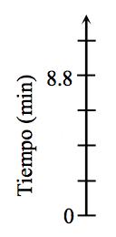 Un eje vertical rotulado Longitud, en centímetros, tiene 6 marcas rotuladas, de abajo hacia arriba, como sigue: primera, 0; quinta, 8.8.