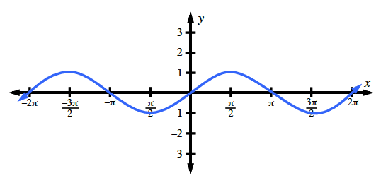 Repeating wave curve, first visible high & low points: (negative 3 pi halves, comma 1) & (negative pi halves, comma negative 1), continuing in that pattern, just past 2 pi.