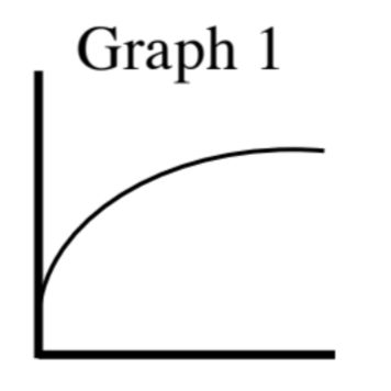 First quadrant, axes unlabeled, titled Graph 1: Increasing curve, opening downward, starting at 1 fourth way up, rising, then leveling out.