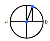 Circle, horizontal & vertical diameter, label at left end of horizontal diameter is pi, label at right end of horizontal diameter is 0, point in first quadrant, about 1 fourth of way from positive y axis, right triangle with hypotenuse from origin to point, horizontal leg on positive x axis.