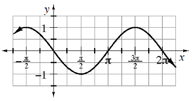 Repeating wave curve, first visible, high & low points: (negative pi halves, comma 1) & (pi halves, comma negative 1).