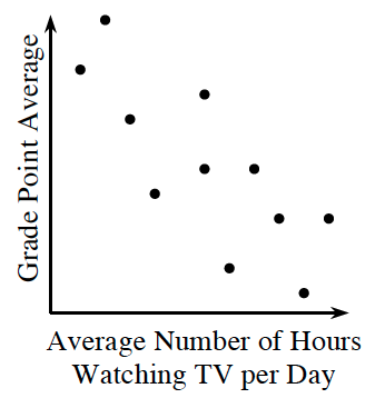 First quadrant scatter plot, x axis labeled, average number of hours watching TV per Day, and y-axis labeled, Grade point average. The points tend in the same downward direction. For lower x values, the y values are higher. For higher x values, the y values are lower.