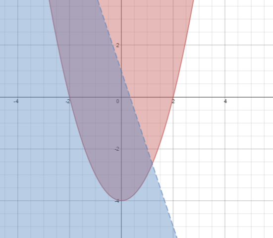 Upward solid parabola, vertex at (0, comma negative 4), & dashed line, passing through the points (0, comma 1), & (negative 2, comma 1), intersect and divide the plane, into multiple regions. The inside of the parabola, shaded pink, area below & left of line, shaded blue. Area inside parabola, & left of the line, shaded purple.