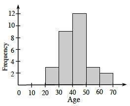A histogram labeled, Age, on the horizontal axis, scaled in equal segments of 10, from 0 to 70.  Frequency is labeled on the vertical axis, scaled by twos from 0 to 12. Starting at the left, each segment has the following bar heights: 0, 0, 3, 9, 12, 3, 2.